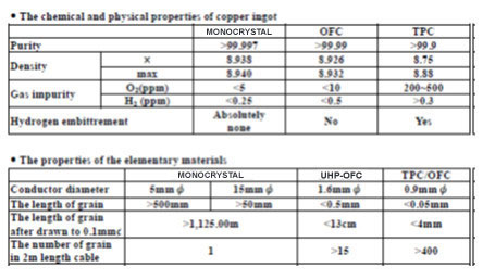 Chemical Properties of Copper