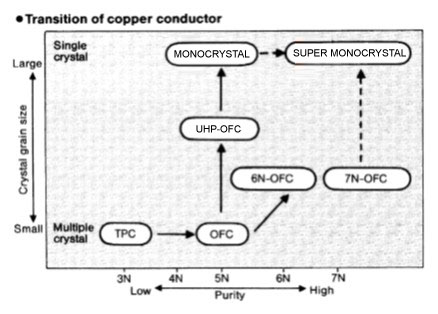 Transition of copper or silver conductor