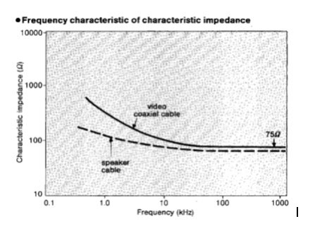 Frequency Charecteristics